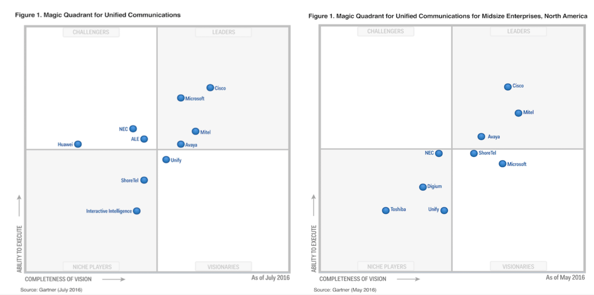 Avaya and Mitel VoIP Gartner Quadrant